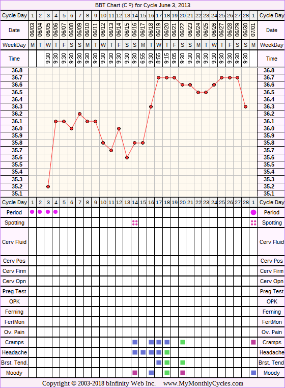 Fertility Chart for cycle Jun 3, 2013, chart owner tags: BFN (Not Pregnant), Hypothyroidism, Other Meds