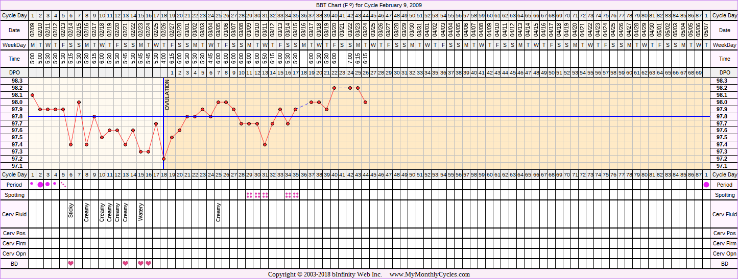 Fertility Chart for cycle Feb 9, 2009, chart owner tags: Ectopic Pregnancy