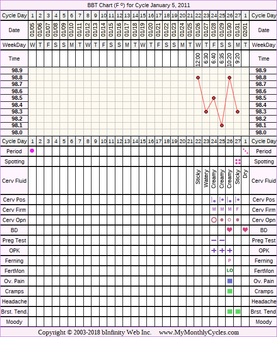Fertility Chart for cycle Jan 5, 2011, chart owner tags: After the Pill, BFN (Not Pregnant), Ectopic Pregnancy, Miscarriage, Ovulation Prediction Kits