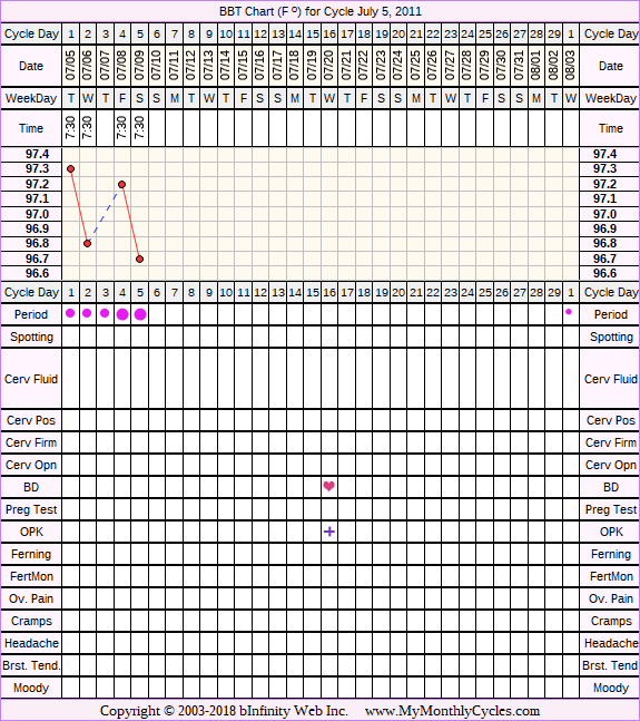 Fertility Chart for cycle Jul 5, 2011, chart owner tags: After IUD, After the Pill, BFN (Not Pregnant), Ovulation Prediction Kits