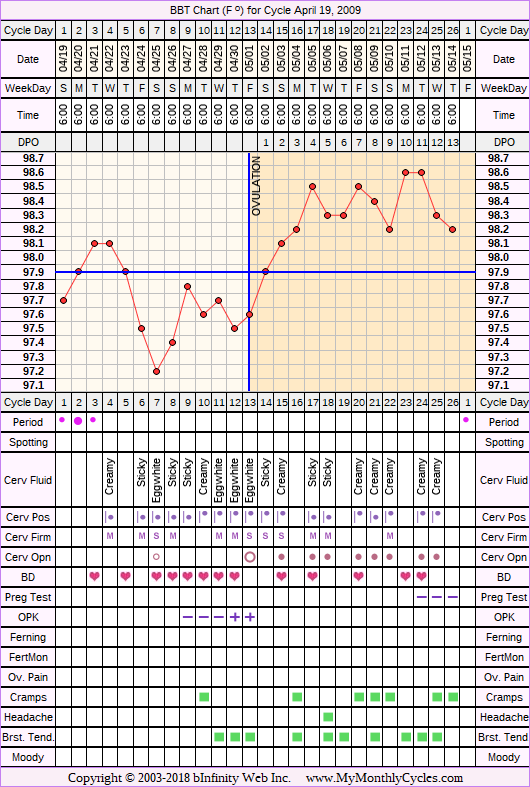 Fertility Chart for cycle Apr 19, 2009, chart owner tags: Hypothyroidism, Miscarriage