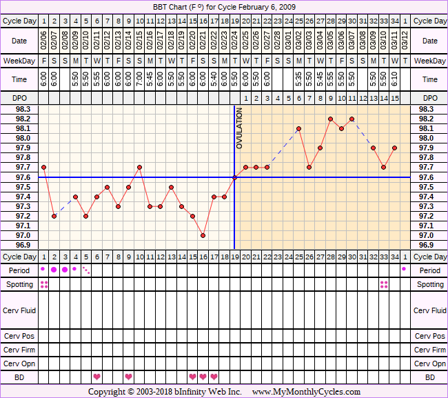 Fertility Chart for cycle Feb 6, 2009, chart owner tags: BFN (Not Pregnant), Herbal Fertility Supplement, Ovulation Prediction Kits, Over Weight
