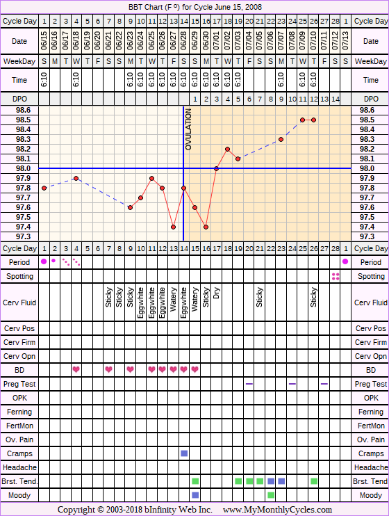 Fertility Chart for cycle Jun 15, 2008, chart owner tags: BFN (Not Pregnant), Biphasic, Fertility Monitor
