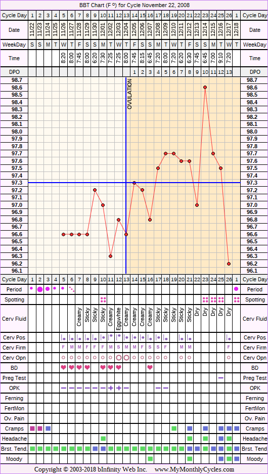 Fertility Chart for cycle Nov 22, 2008, chart owner tags: BFN (Not Pregnant), Ovulation Prediction Kits