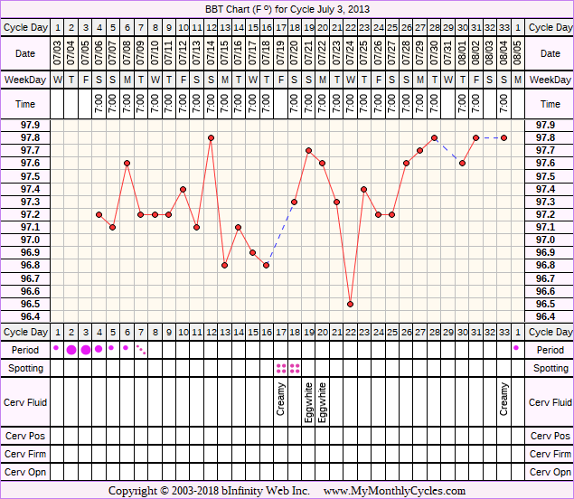 Fertility Chart for cycle Jul 3, 2013