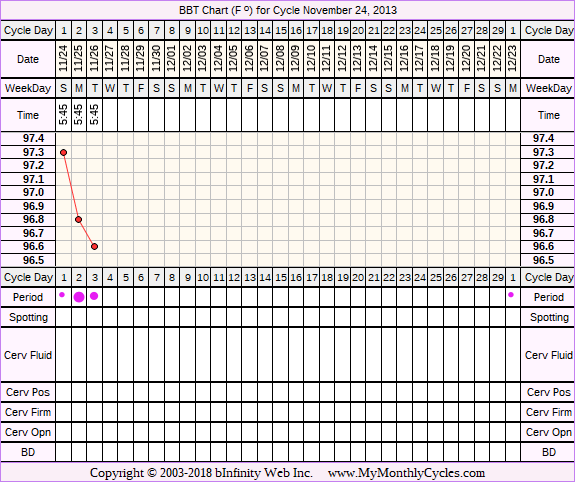 Fertility Chart for cycle Nov 24, 2013