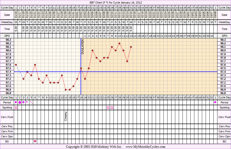 Fertility Chart for cycle Jan 16, 2012, chart owner tags: PCOS