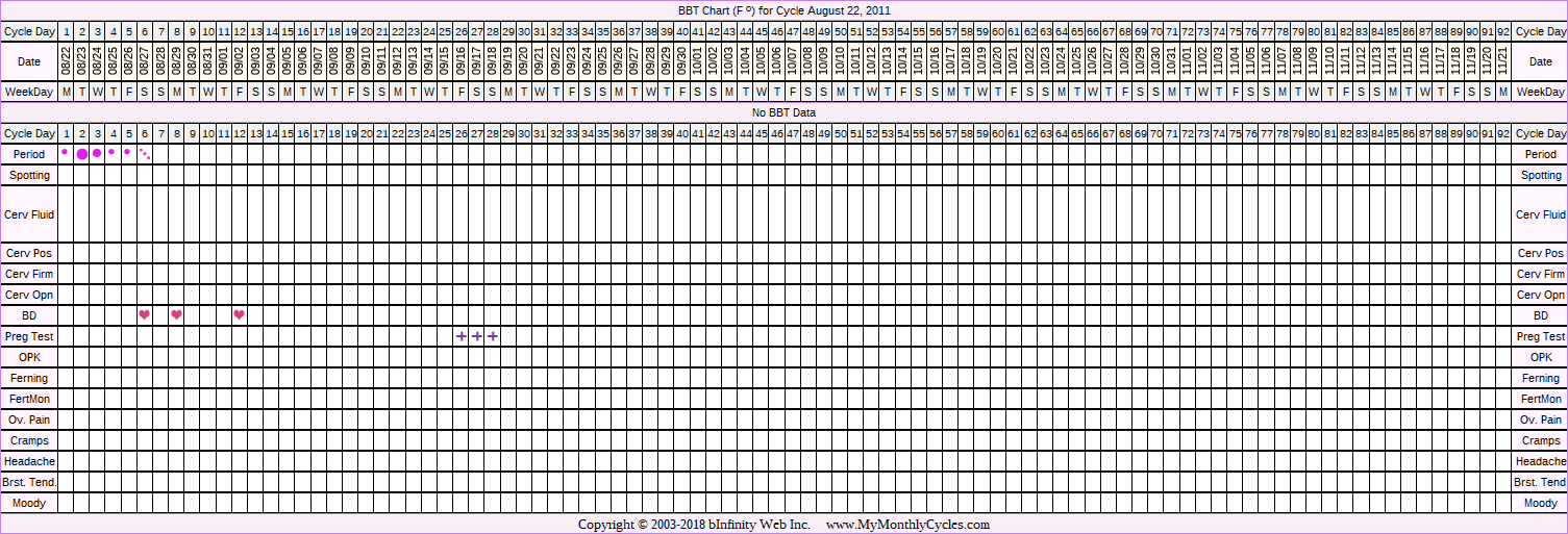 Fertility Chart for cycle Aug 22, 2011, chart owner tags: BFP (Pregnant)