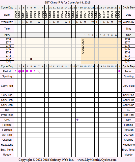 Fertility Chart for cycle Apr 9, 2015, chart owner tags: Hyperthyroidism