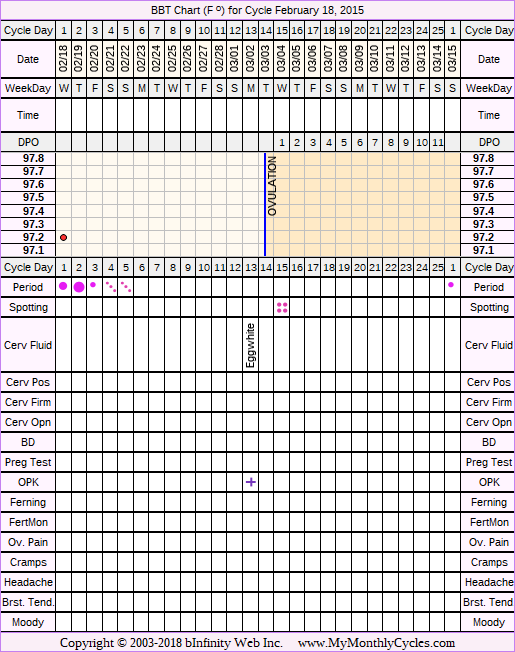 Fertility Chart for cycle Feb 18, 2015, chart owner tags: Hypothyroidism, IUI