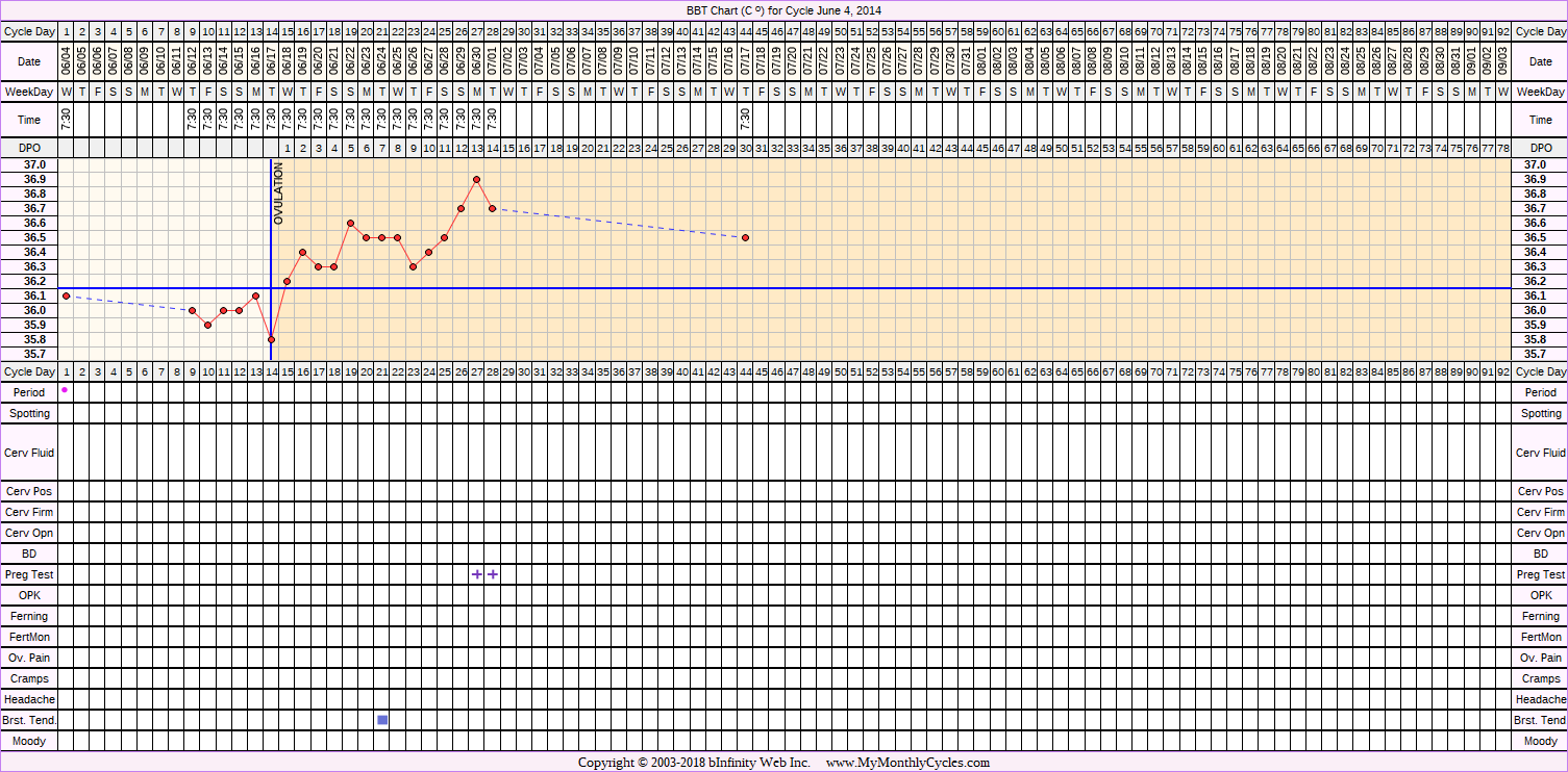 BBT Chart for cycle Jun 4, 2014