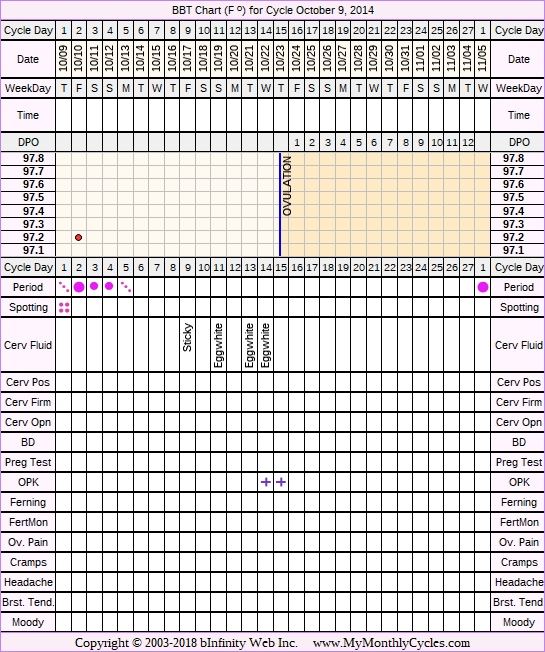 Fertility Chart for cycle Oct 9, 2014, chart owner tags: Hypothyroidism