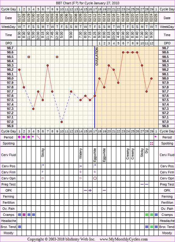 Fertility Chart for cycle Jan 27, 2010