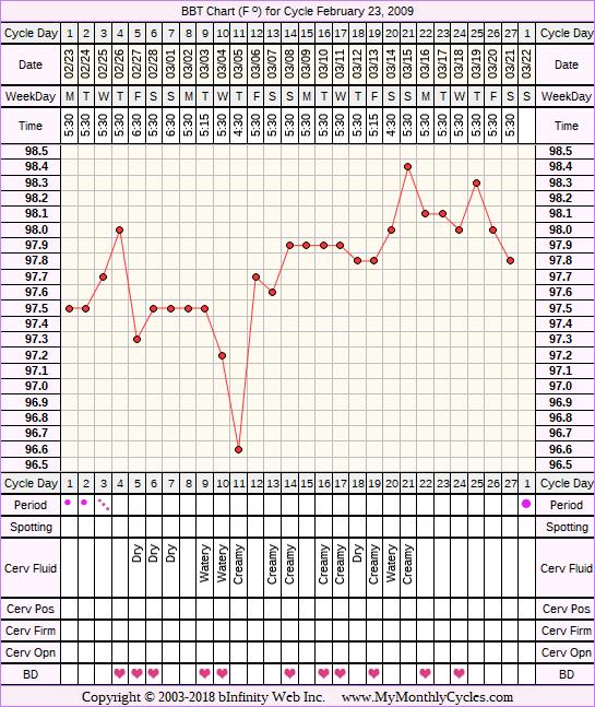 Fertility Chart for cycle Feb 23, 2009