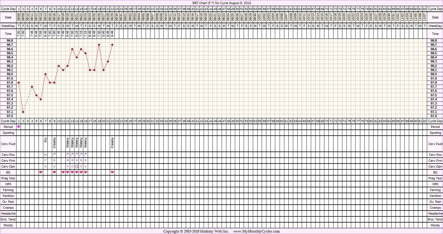 Fertility Chart for cycle Aug 8, 2013, chart owner tags: Clomid, Endometriosis