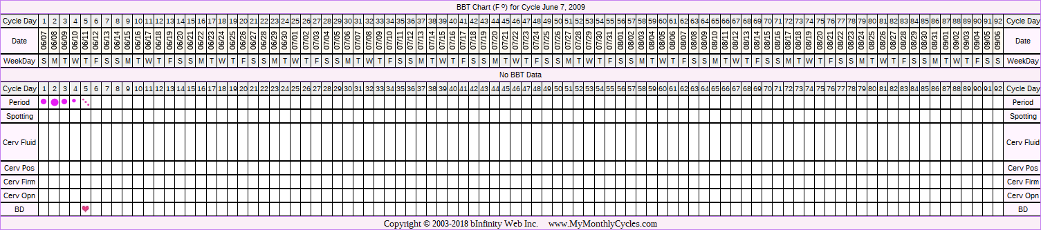 Fertility Chart for cycle Jun 7, 2009, chart owner tags: BFN (Not Pregnant), IUI, Over Weight