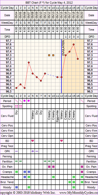 BBT Chart for cycle May 4, 2012