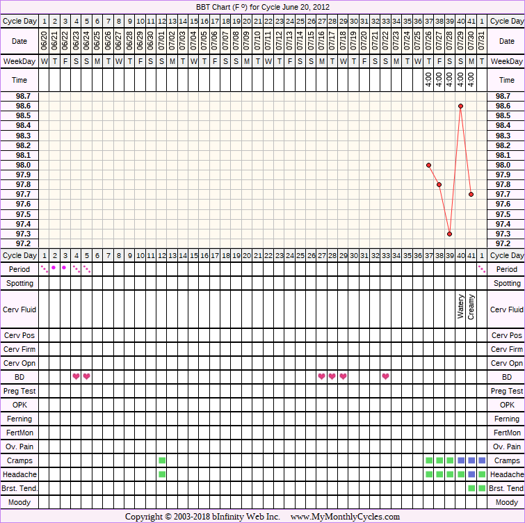 BBT Chart for cycle Jun 20, 2012