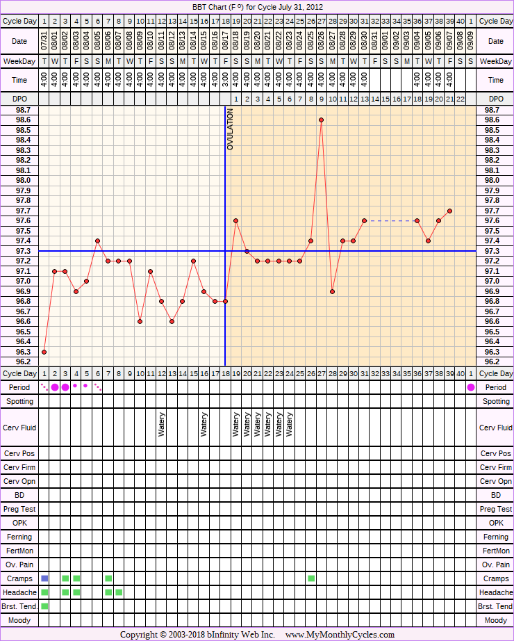 Fertility Chart for cycle Jul 31, 2012, chart owner tags: Hypothyroidism, PCOS