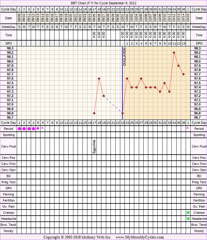 Fertility Chart for cycle Sep 9, 2012