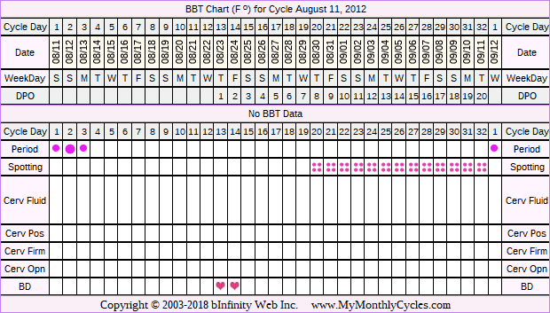 Fertility Chart for cycle Aug 11, 2012, chart owner tags: Clomid, IUI