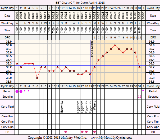 Fertility Chart for cycle Apr 4, 2018, chart owner tags: Biphasic, Hyperthyroidism, PCOS