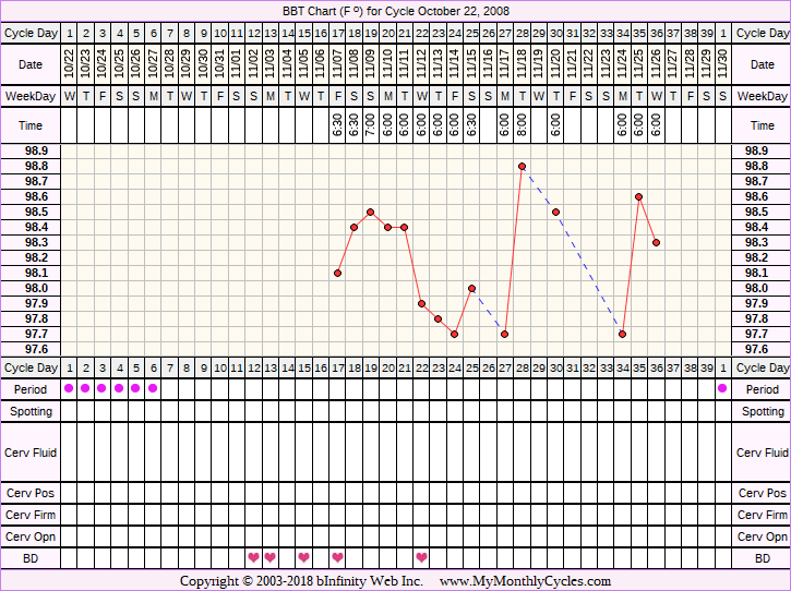 Fertility Chart for cycle Oct 22, 2008, chart owner tags: Clomid, Miscarriage, PCOS
