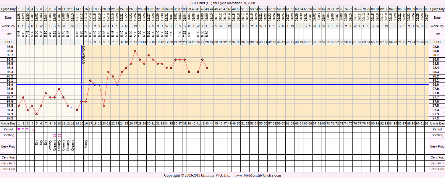 Fertility Chart for cycle Nov 28, 2008, chart owner tags: Hypothyroidism, IUI, Other Meds