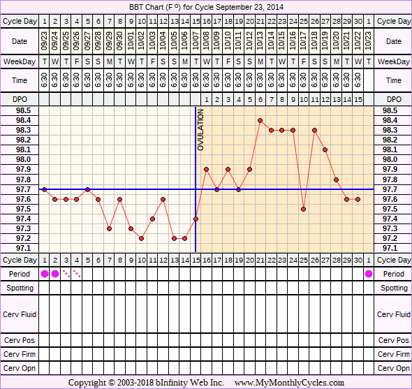 Fertility Chart for cycle Sep 23, 2014, chart owner tags: Acupuncture, Herbal Fertility Supplement, Hypothyroidism