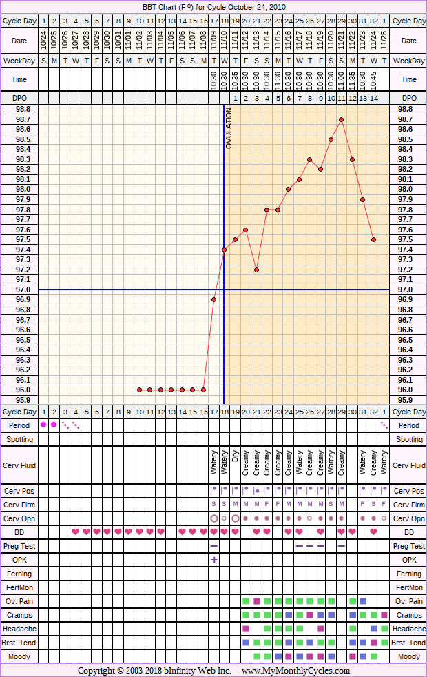 Fertility Chart for cycle Oct 24, 2010