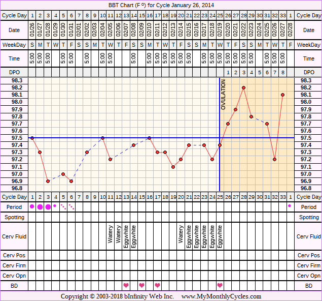 Fertility Chart for cycle Jan 26, 2014, chart owner tags: BFN (Not Pregnant), Illness, Metformin, PCOS