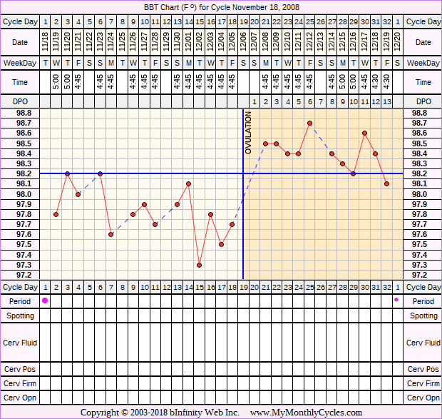 Fertility Chart for cycle Nov 18, 2008, chart owner tags: Clomid