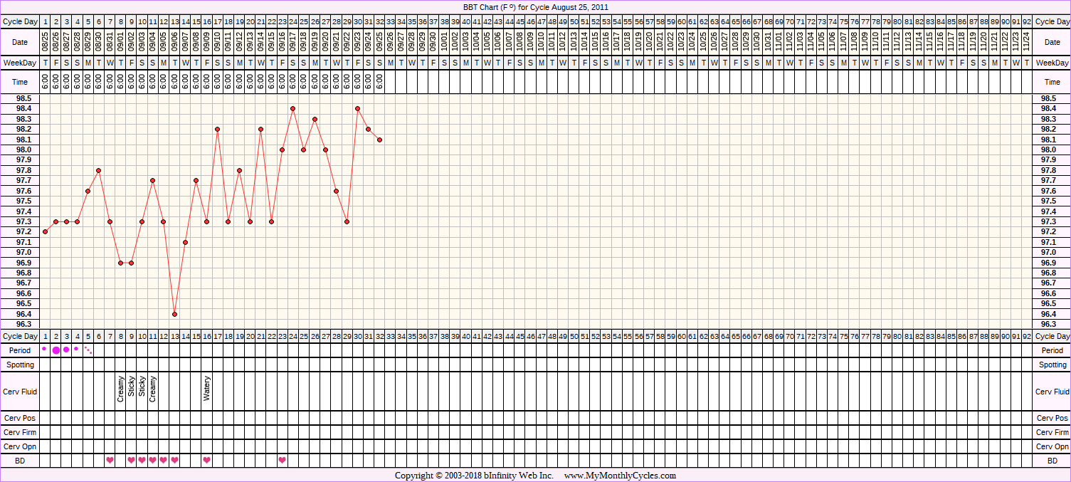 Fertility Chart for cycle Aug 25, 2011
