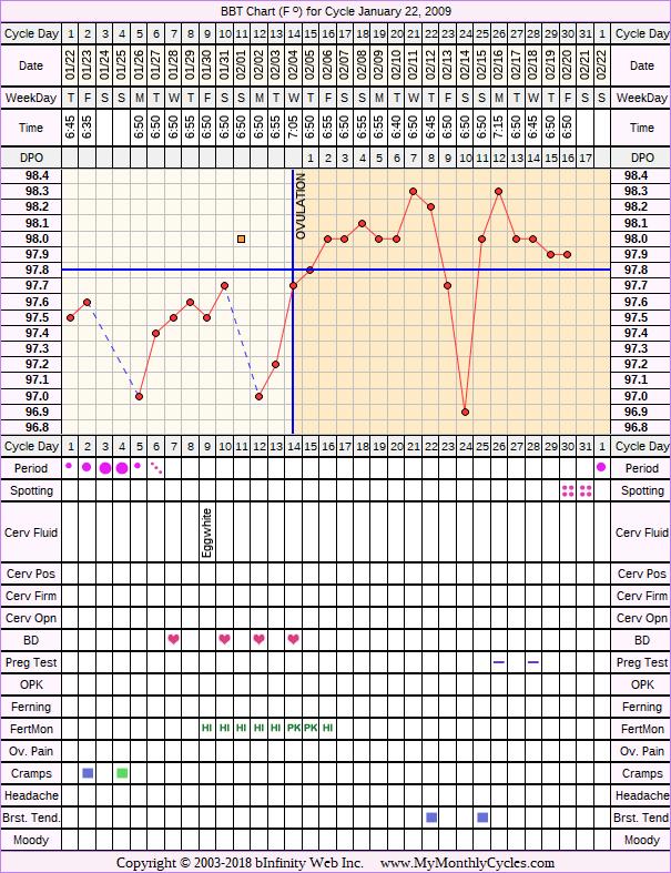 Fertility Chart for cycle Jan 22, 2009, chart owner tags: Acupuncture, Clomid, Fertility Monitor, Herbal Fertility Supplement, Ovulation Prediction Kits