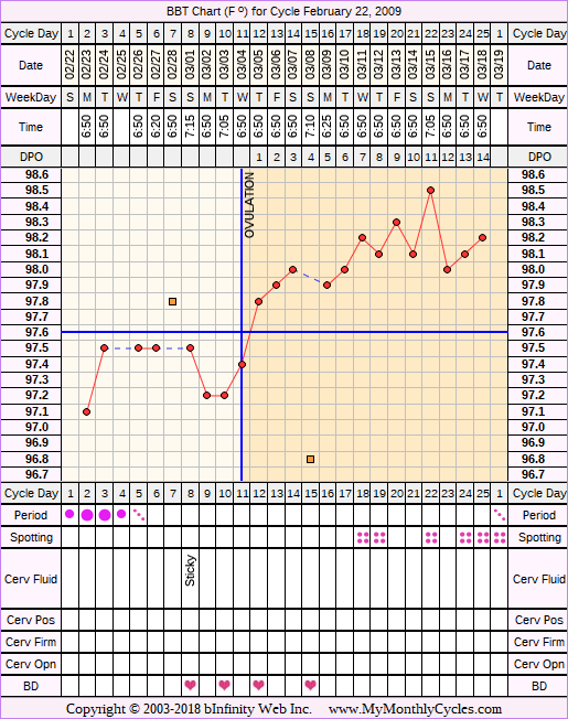 Fertility Chart for cycle Feb 22, 2009, chart owner tags: Acupuncture, BFN (Not Pregnant), Clomid, Fertility Monitor, Herbal Fertility Supplement, Ovulation Prediction Kits