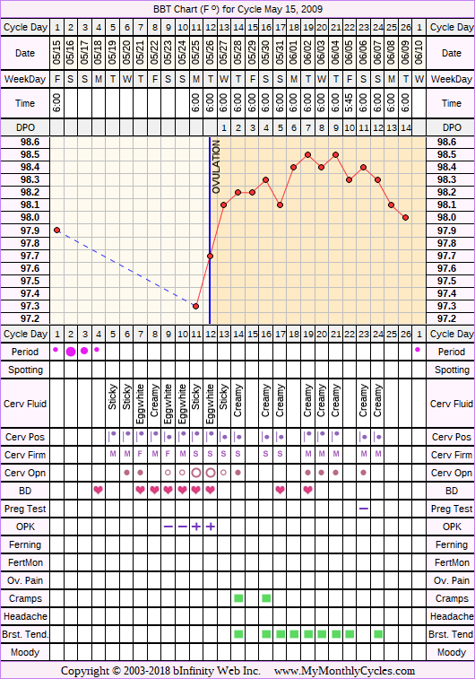 Fertility Chart for cycle May 15, 2009, chart owner tags: Hypothyroidism, Miscarriage, Ovulation Prediction Kits