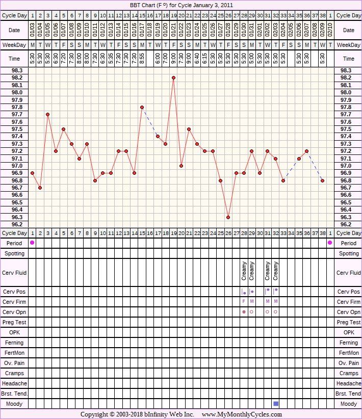 Fertility Chart for cycle Jan 3, 2011, chart owner tags: Acupuncture, Anovulatory, Ovulation Prediction Kits