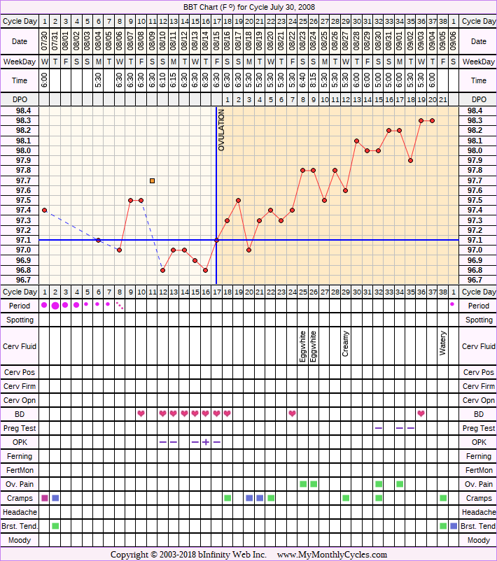 Fertility Chart for cycle Jul 30, 2008, chart owner tags: BFN (Not Pregnant), Ovulation Prediction Kits, Stress Cycle