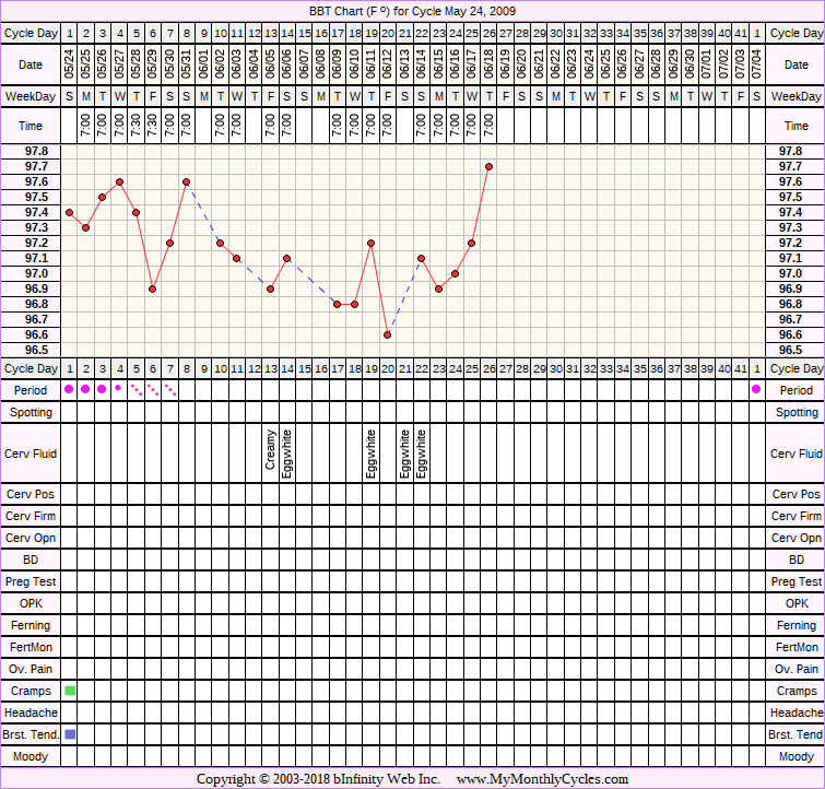 Fertility Chart for cycle May 24, 2009
