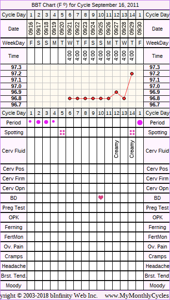 Fertility Chart for cycle Sep 16, 2011, chart owner tags: Fertility Monitor, Hypothyroidism, PCOS