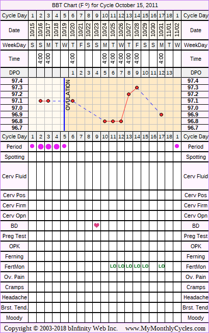 Fertility Chart for cycle Oct 15, 2011, chart owner tags: Hypothyroidism, PCOS