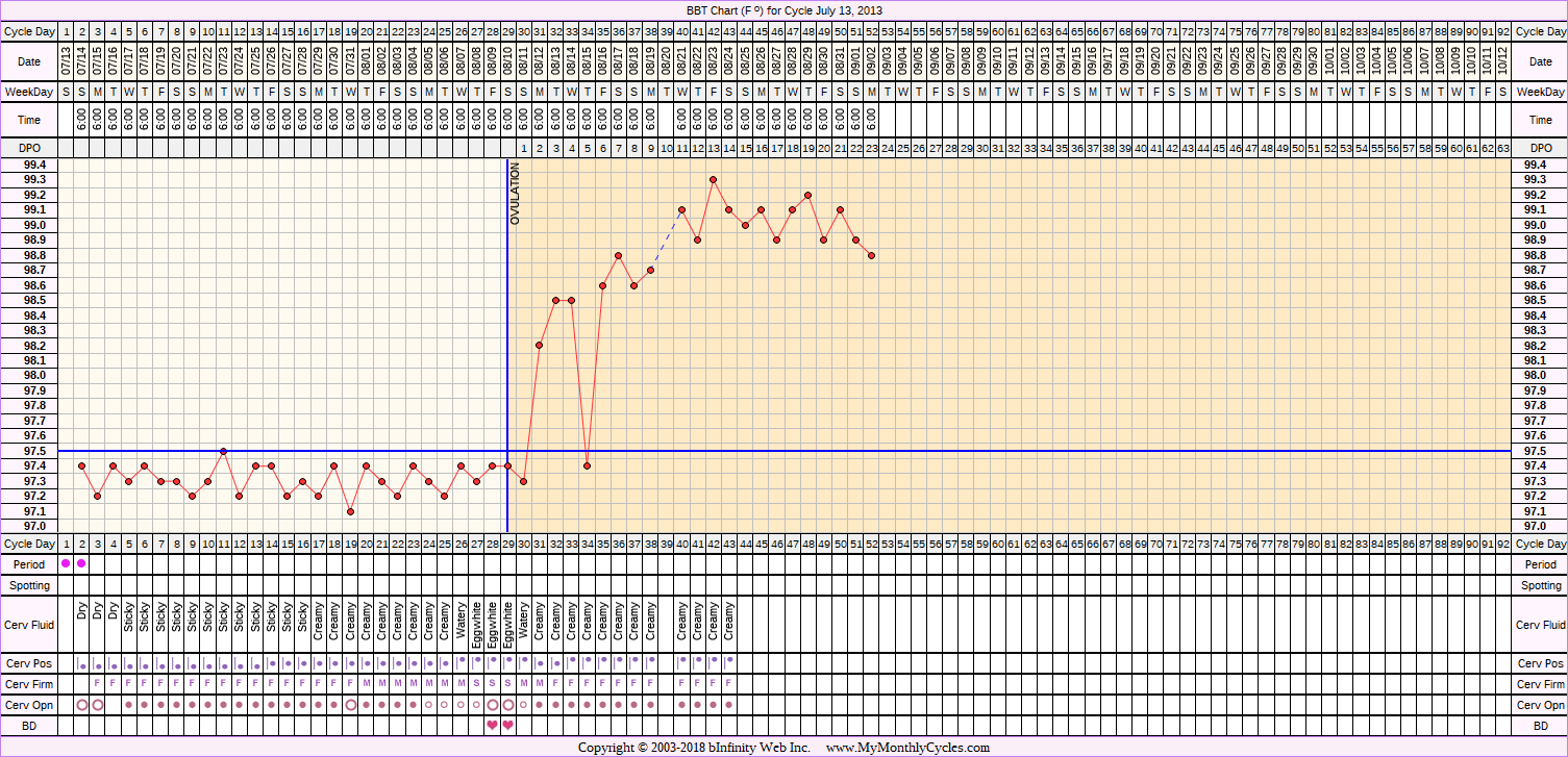 Fertility Chart for cycle Jul 13, 2013, chart owner tags: BFP (Pregnant), BreastFeeding, Ovulation Prediction Kits, Triphasic