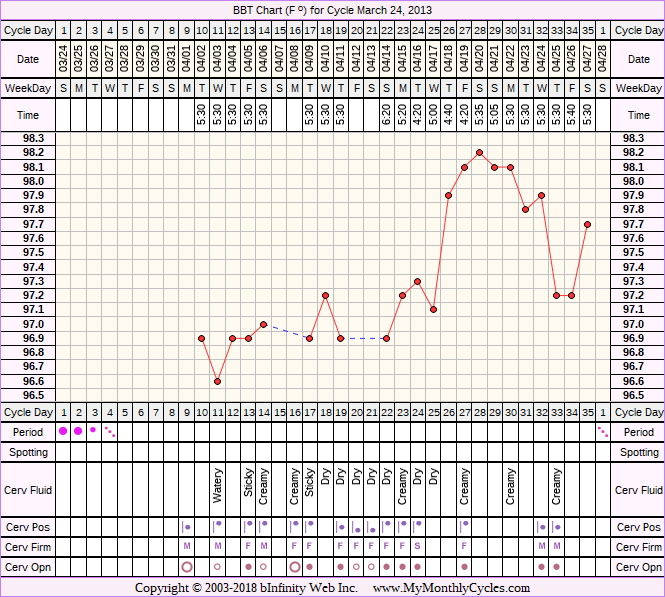 BBT Chart for cycle Mar 24, 2013