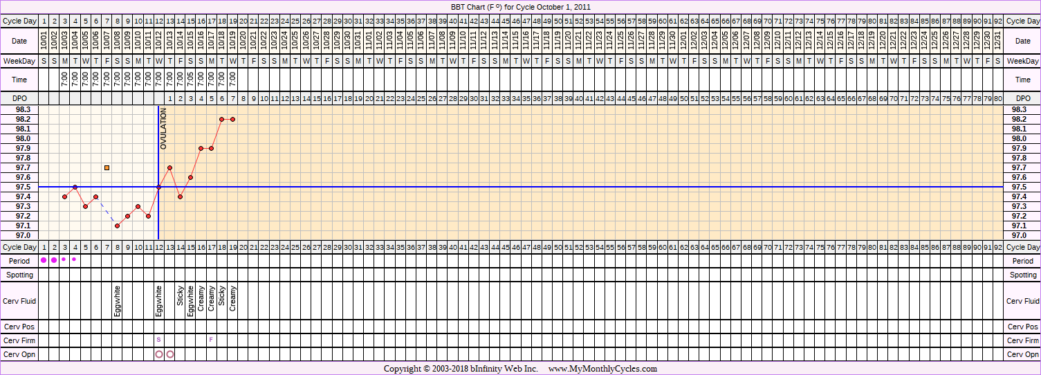 Fertility Chart for cycle Oct 1, 2011