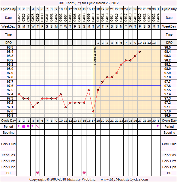 Fertility Chart for cycle Mar 25, 2012, chart owner tags: Metformin, Over Weight, PCOS