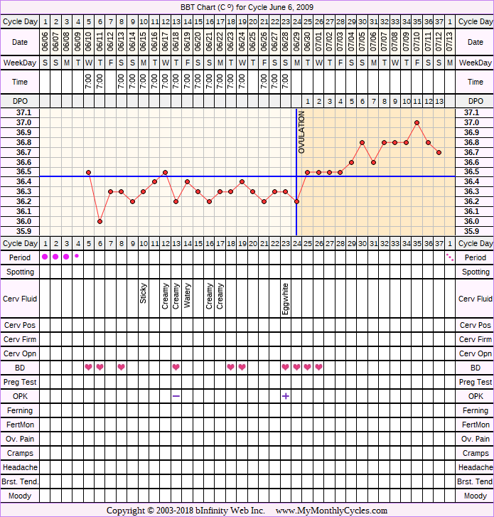 Fertility Chart for cycle Jun 6, 2009, chart owner tags: After the Pill, BFN (Not Pregnant)
