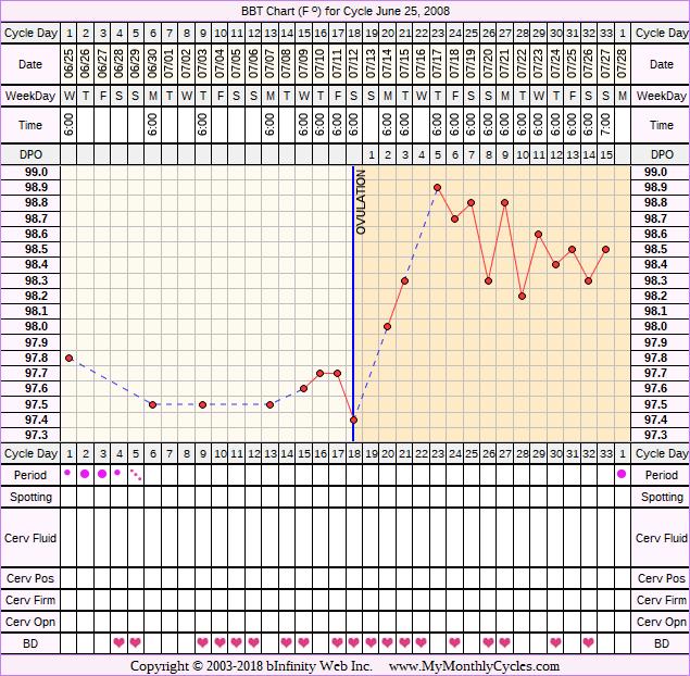 Fertility Chart for cycle Jun 25, 2008