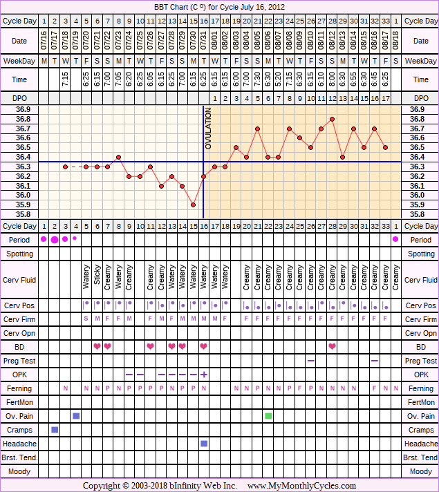 Fertility Chart for cycle Jul 16, 2012, chart owner tags: BFN (Not Pregnant), Long Luteal Phase, Ovulation Prediction Kits, Slow Riser