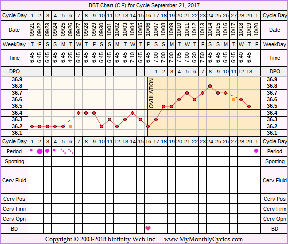 Fertility Chart for cycle Sep 21, 2017