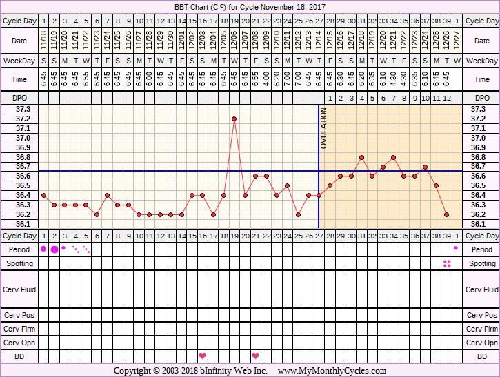 Fertility Chart for cycle Nov 18, 2017